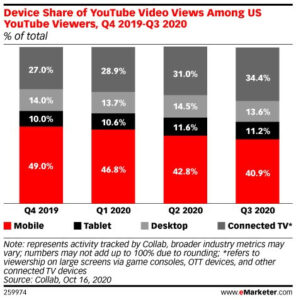 blog 22321 1 1 296x300 - From Desktop to Mobile to CTVs: The Shift in YouTube Viewership