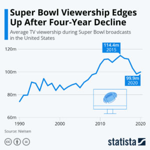 blog 2321 300x300 - Super Bowl Weekend; How are We Watching the Big Game?
