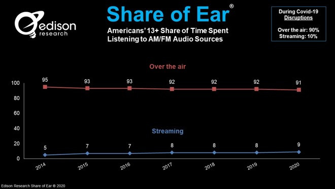blog 73020 1 - Current Trends in Audio - Radio is Holding Steady