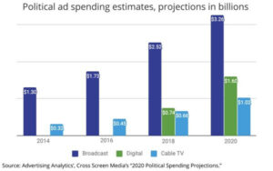 blog 82720 2 1 300x188 - Advertising During the 2020 Political Season - What You Should Know