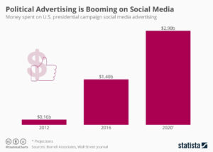 blog 82720 3 300x214 - Advertising During the 2020 Political Season - What You Should Know