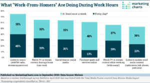 blog 923 20 nielsen work from home activities during work hours sept2020 1 300x167 - How the Pandemic Affected Podcast Listenership