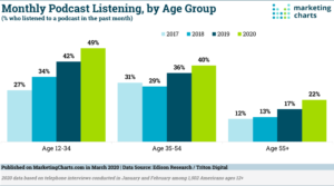 blog 92320 edisonresearchtritondigital monthly podcast listening by age mar2020 1 300x167 - How the Pandemic Affected Podcast Listenership