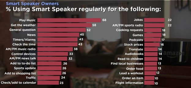 blog 33021 4 - Smart Speaker Growth and 2021 Audio Trends