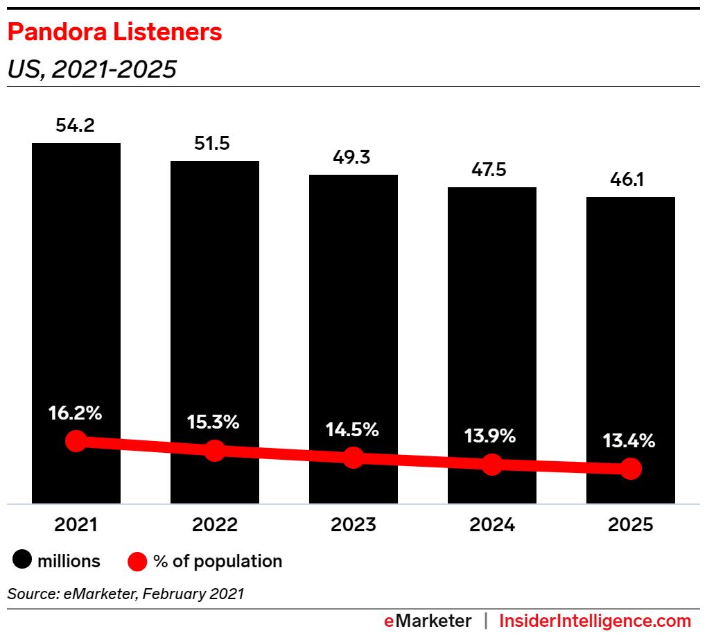 pandora listeners - Smart Speaker Growth and 2021 Audio Trends